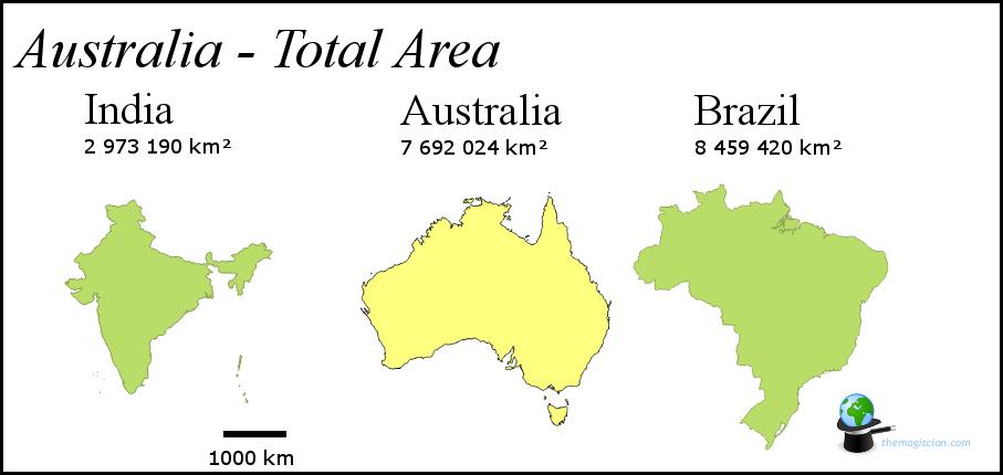 Australia - Size