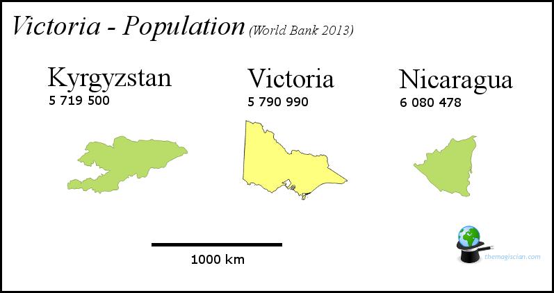 Victoria - Population