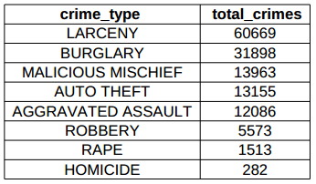 # of crimes per type