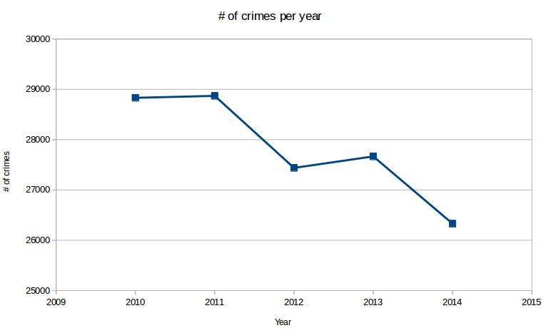 Crimes per year