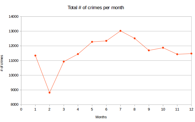 Total # of crimes per month