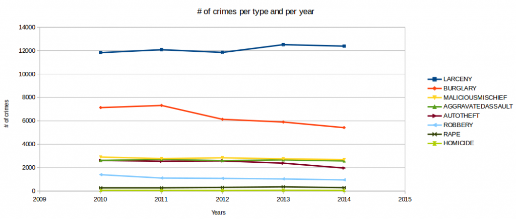 # of crimes per year and per type