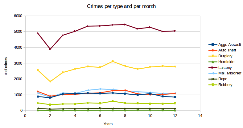 # of crimes per type and per month