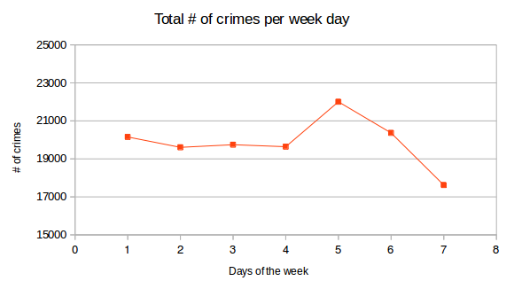 # of crimes per weekday