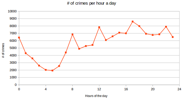 Crimes per hour a day
