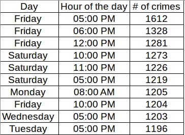 Per hour a day and per day
